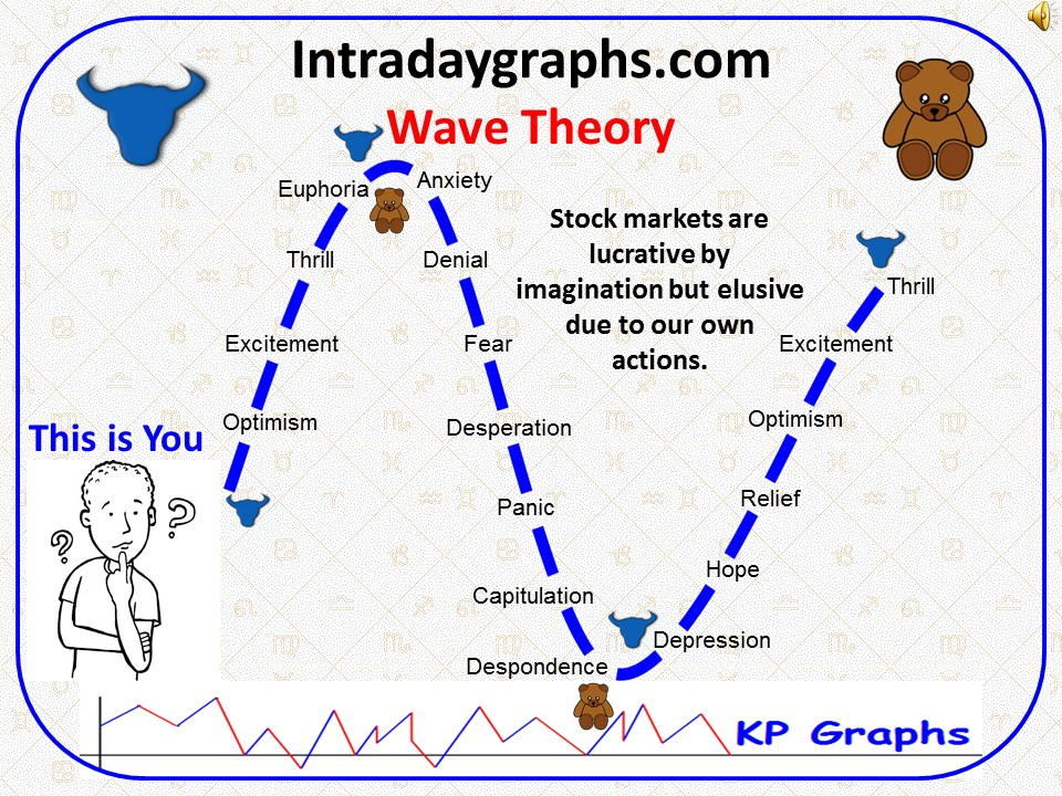 Wave Theory in Intraday Trading and use of KP-Graphs